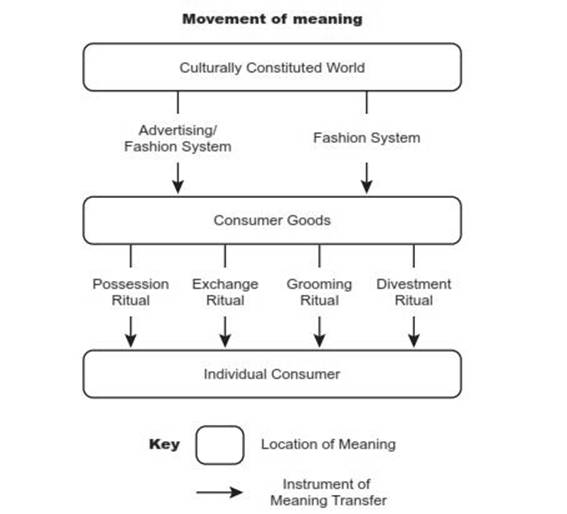 Towards the cultural branding model of the brandosphere from share according to mccrackens symbolic consumption model meaning is transferred from culture to brands to consumers malvernweather Images